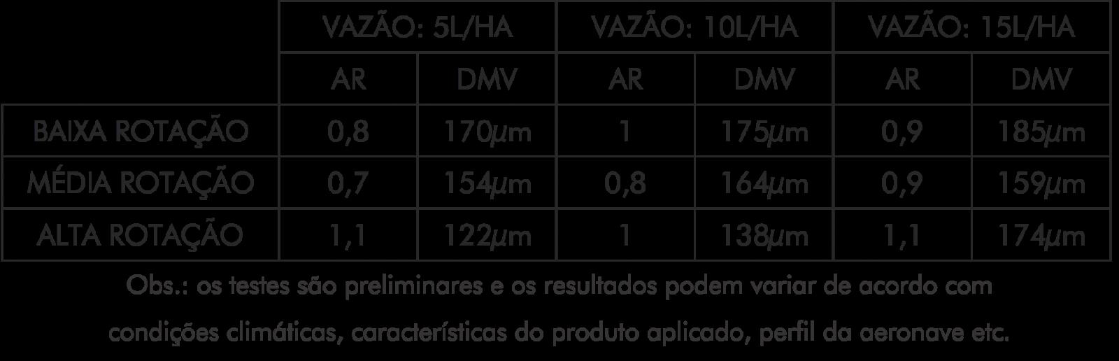 Rotativos Zanoni M14: testes indicam alto nível de qualidade na aplicação